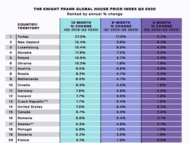 Украина - в топ-10 в мире по росту цен на жилье 1